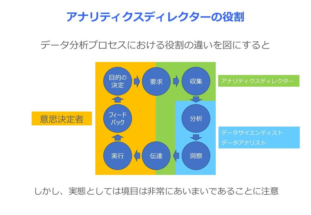 データ分析プロセスにおける役割の違いを図にすると 目的の 決定 要求 収集 フィード バック ...