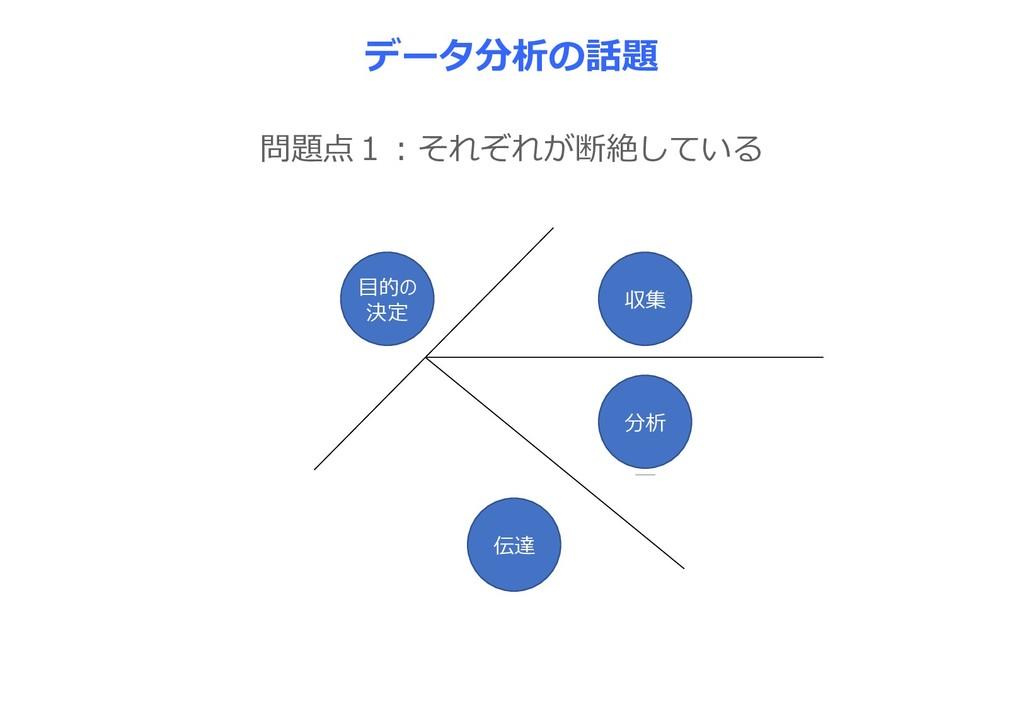 問題点1:それぞれが断絶している データ分析の話題 目的の 決定 要求 収集 フィード バック...