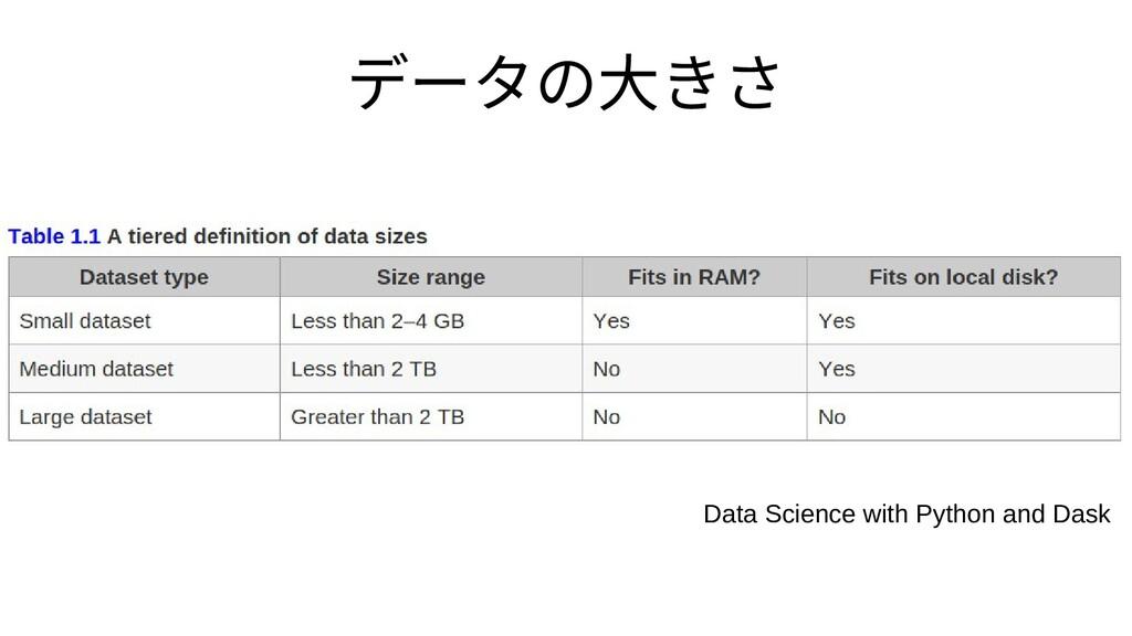 データを最初に捨てるの大きさ Data Science with Python and Dask