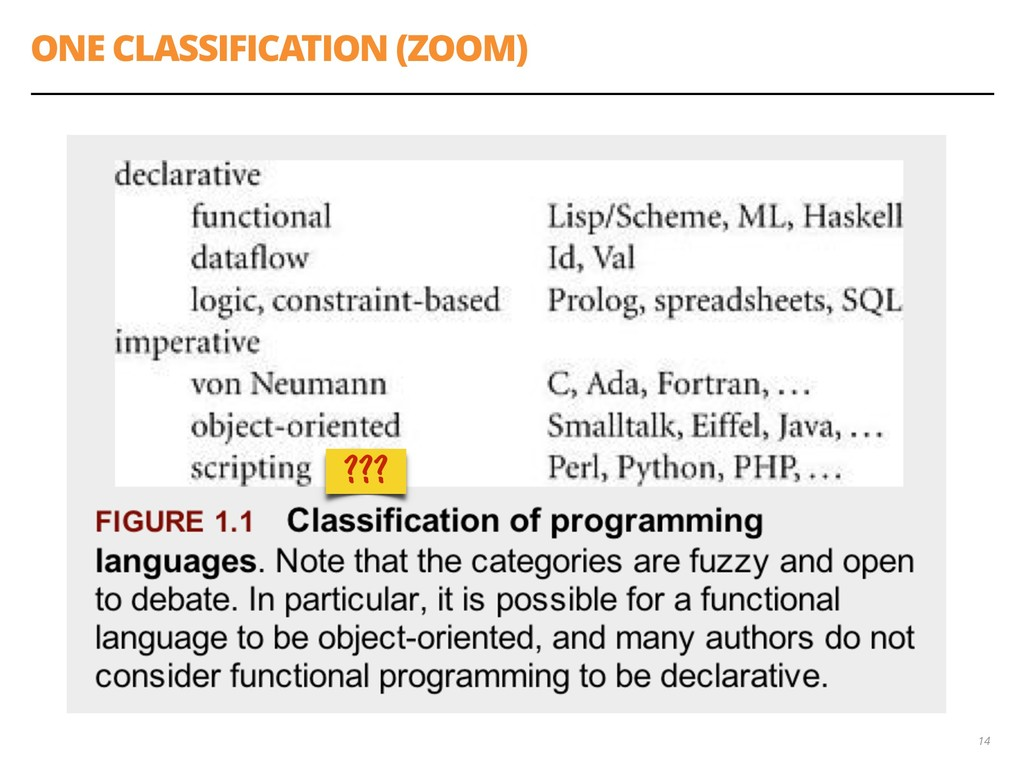 ONE CLASSIFICATION (ZOOM) 14 ???