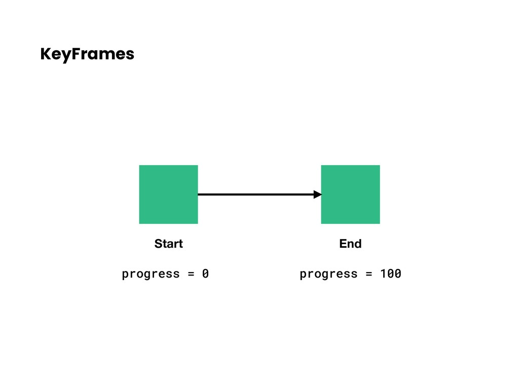 KeyFrames Start End progress = 0 progress = 100