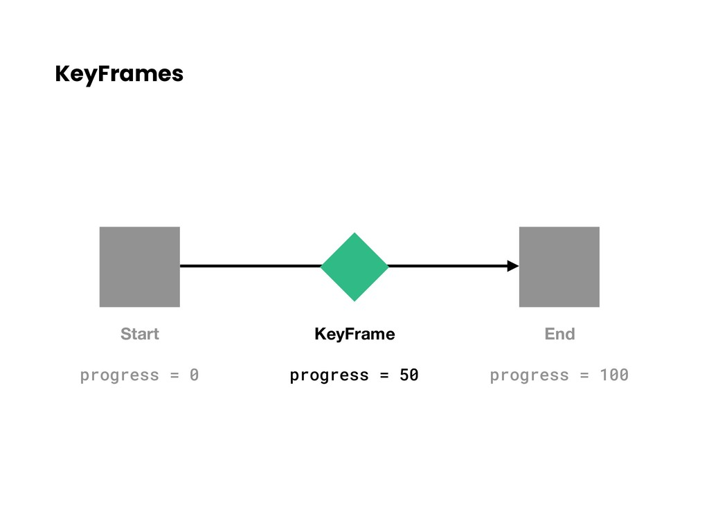 KeyFrames Start End progress = 0 progress = 100...