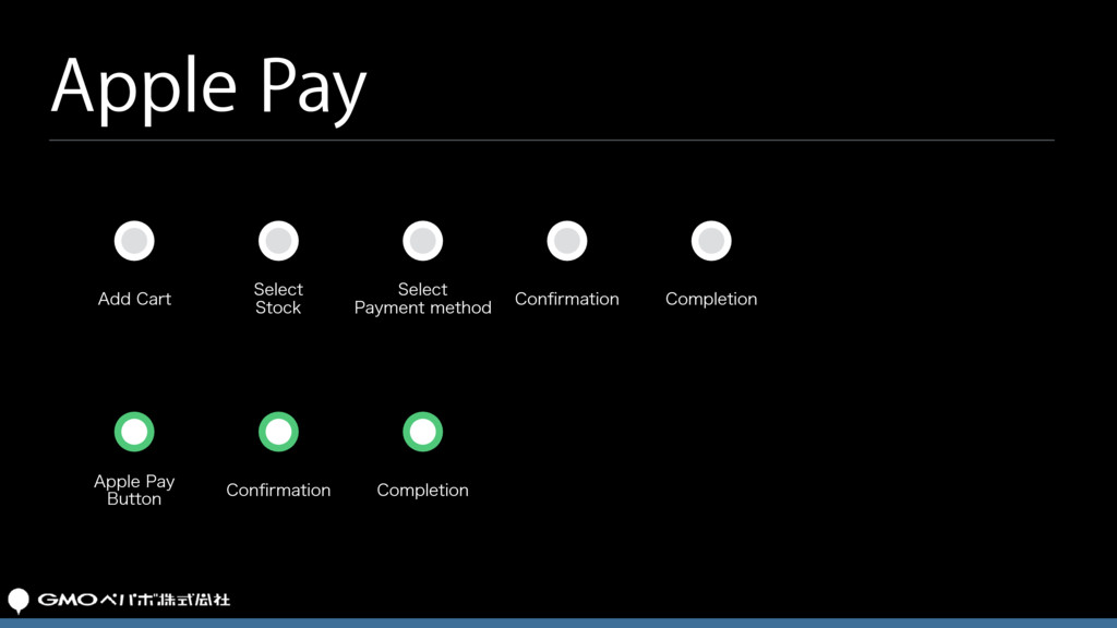 "Apple Pay ""EE$BSU 4FMFDU 4UPDL 4FMFDU 1BZNFO..."