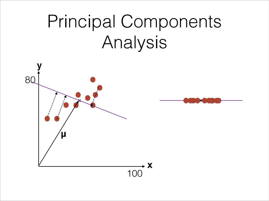 Principal Components Analysis x y μ 100 80