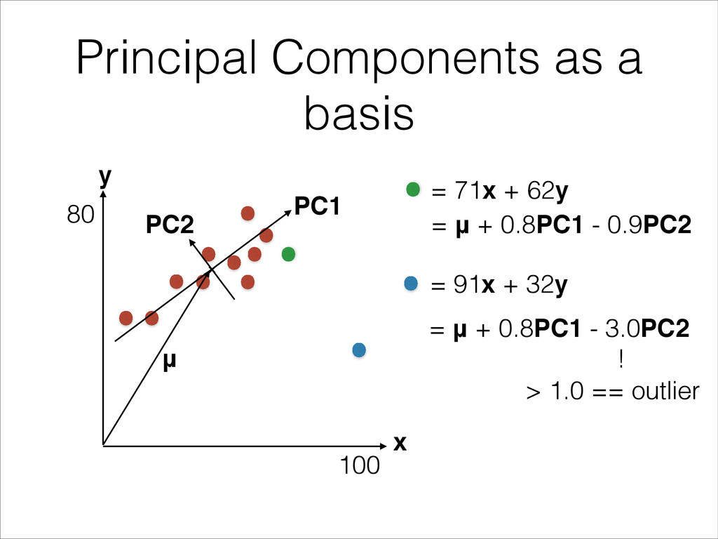 Principal Components as a basis x y μ PC1 PC2 1...
