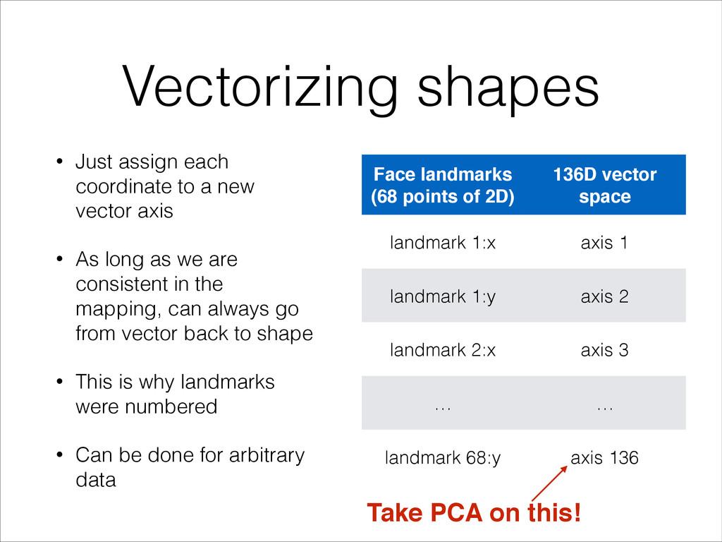 Vectorizing shapes • Just assign each coordinat...