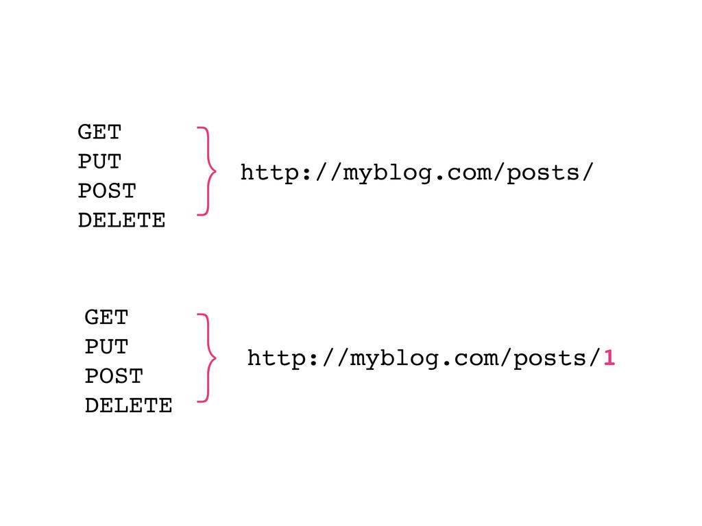 http://myblog.com/posts/ GET PUT POST DELETE ht...