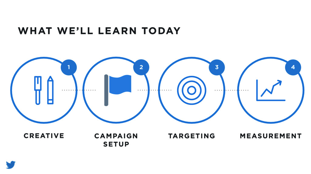 WHAT WE'LL LEARN TODAY CREATIVE 1 CAMPAIGN SETU...