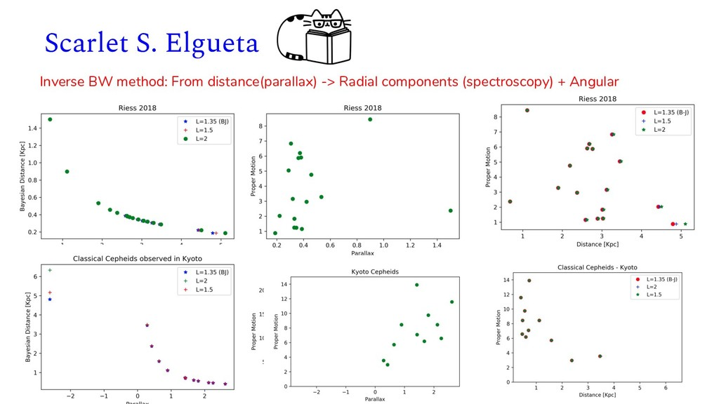 Scarlet S. Elgueta Inverse BW method: From dist...