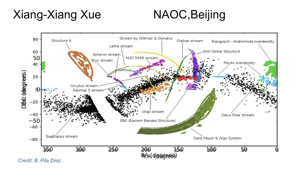 Xiang-Xiang Xue NAOC,Beijing Credit: B. Pila Dí...