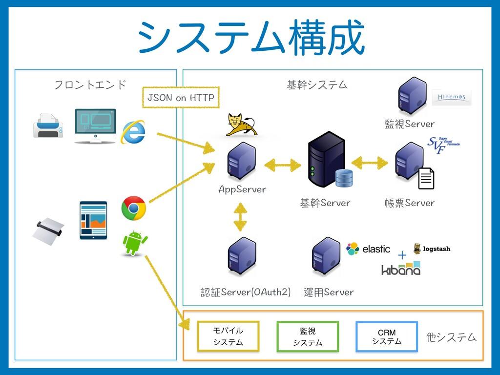 γεςϜߏ 基幹システム JSON on HTTP 帳票Server 基幹Server 認証...