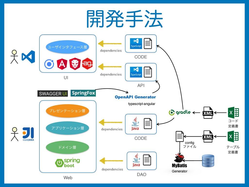։ൃख๏ CODE DAO Generator config ϑΝΠϧ Web dependen...