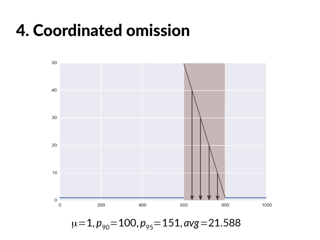 4. Coordinated omission μ=1,p 90 =100,p 95 =151...