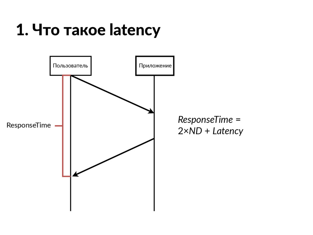 1. Что такое latency Пользователь Приложение Re...