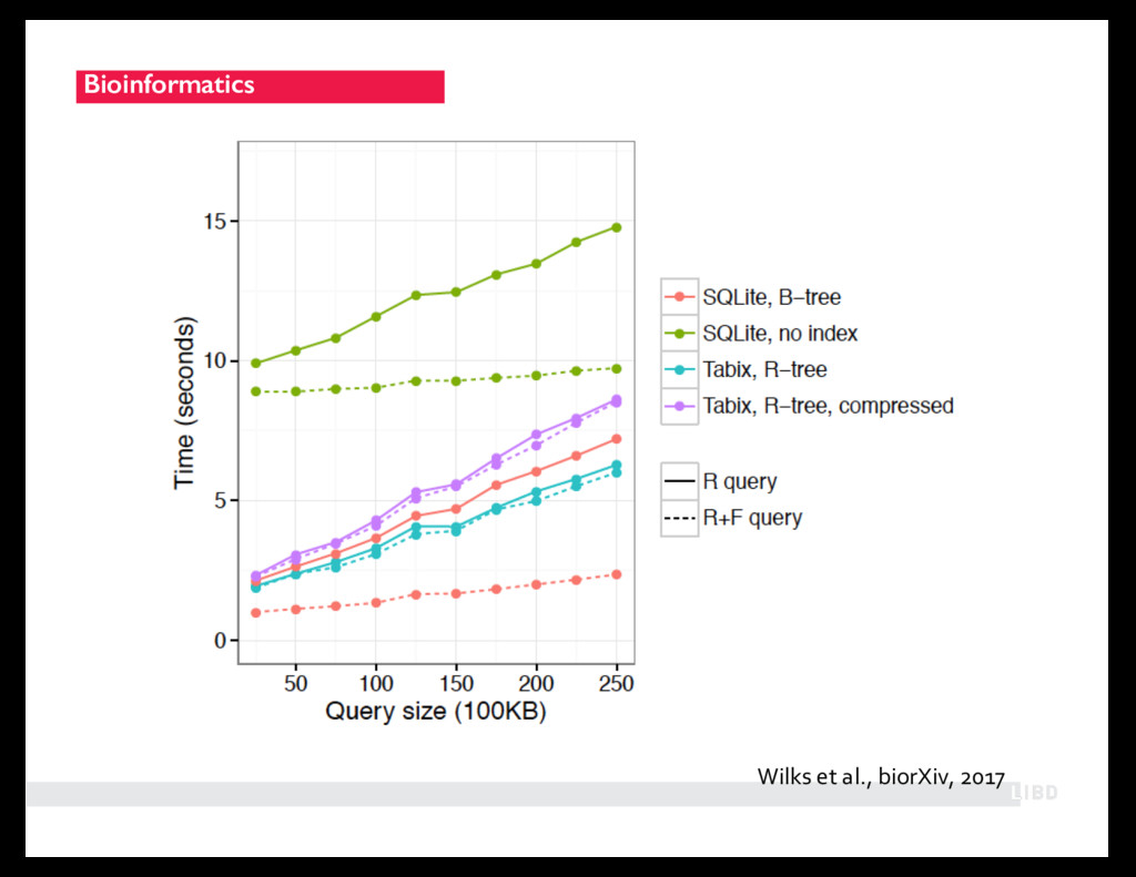 Bioinformatics Wilks et al., biorXiv, 2017