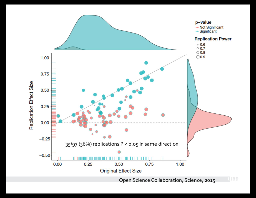 Open Science Collaboration, Science, 2015 35/97...
