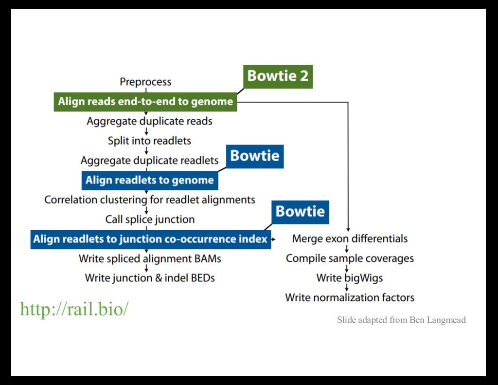 http://rail.bio/ Slide adapted from Ben Langmead