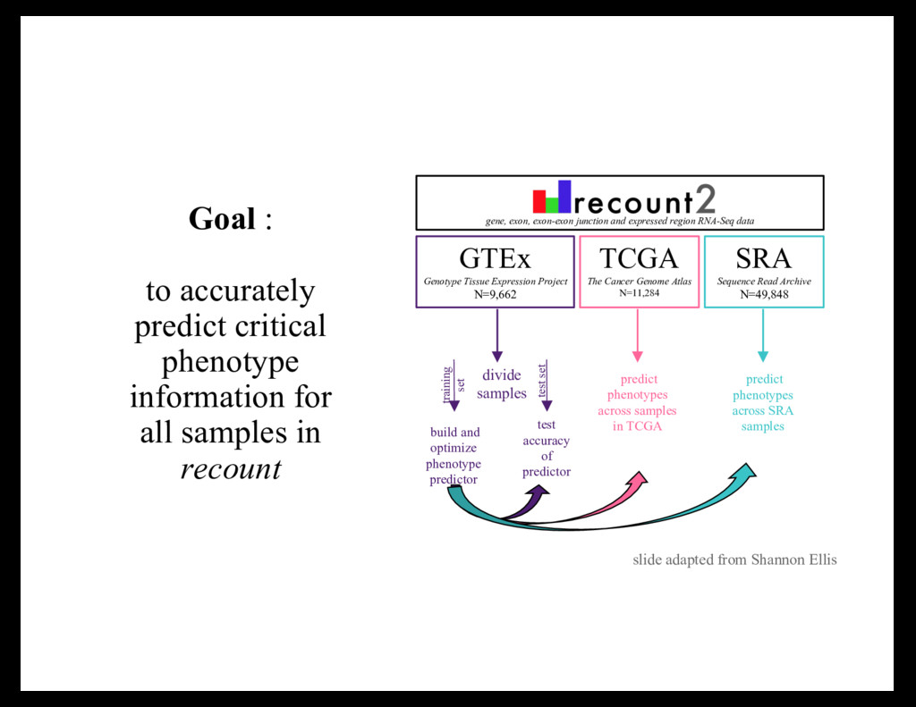 Goal : to accurately predict critical phenotype...