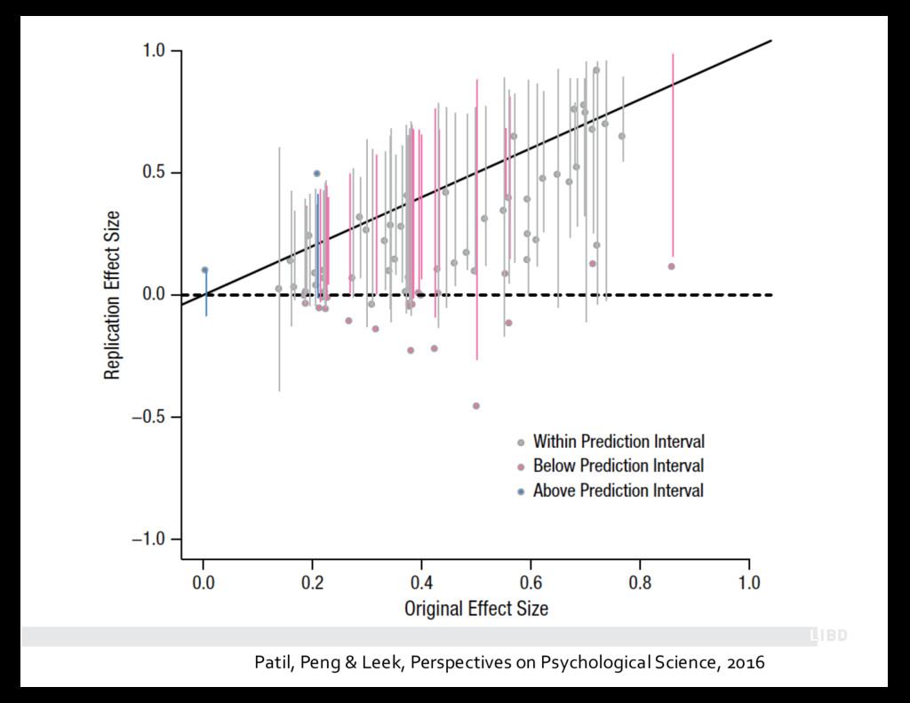 Patil, Peng & Leek, Perspectives on Psychologic...