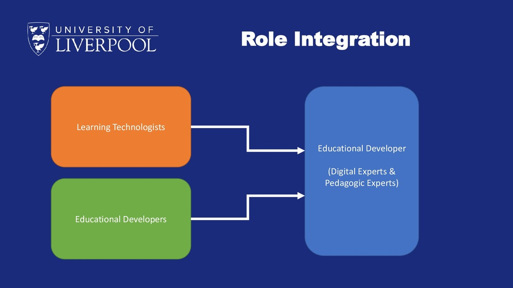 Role Integration Learning Technologists Educati...