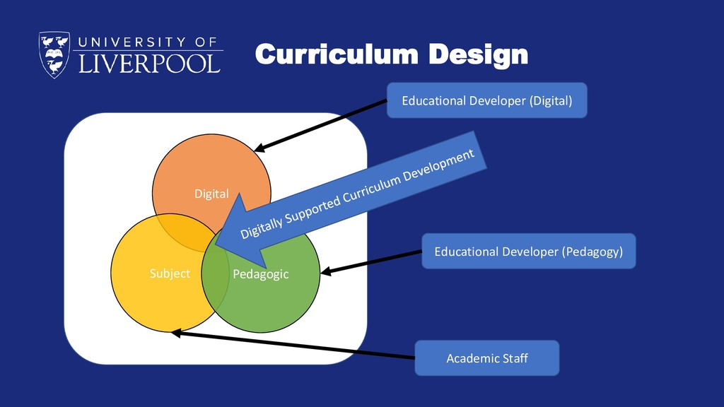 Curriculum Design Digital Subject Pedagogic Edu...