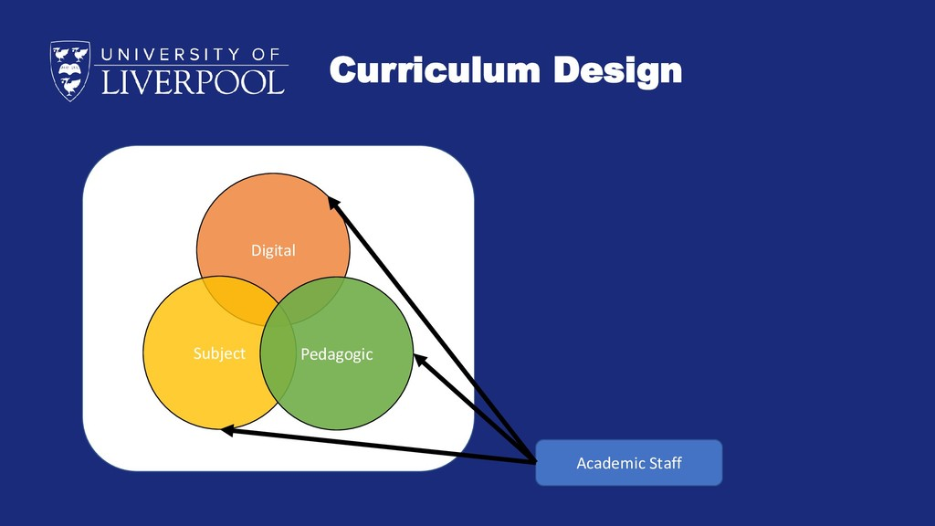 Curriculum Design Digital Subject Pedagogic Aca...