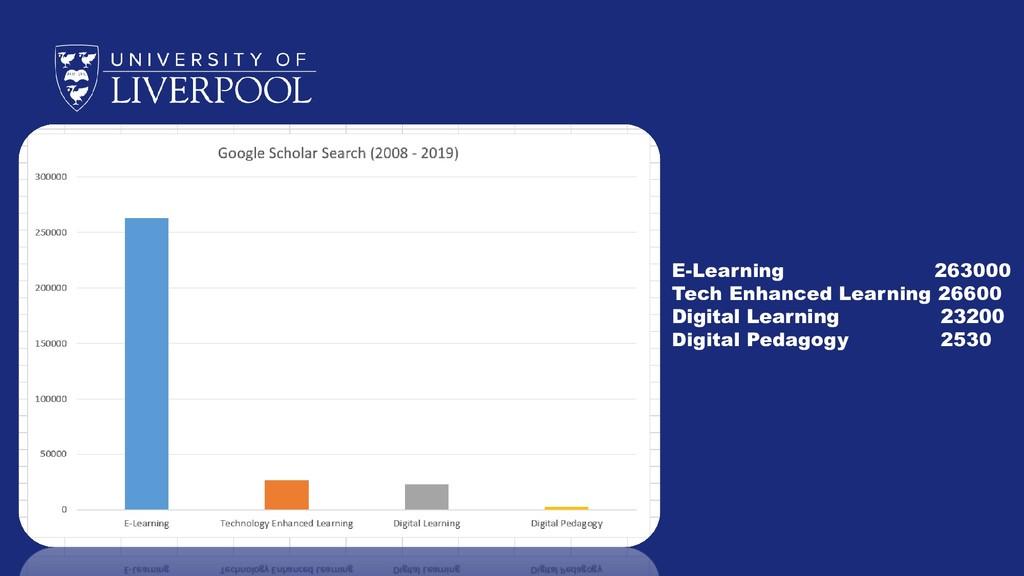 E-Learning 263000 Tech Enhanced Learning 26600 ...