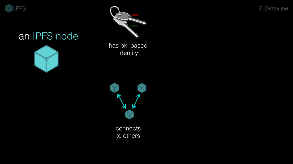 has pki based identity connects to others an IP...