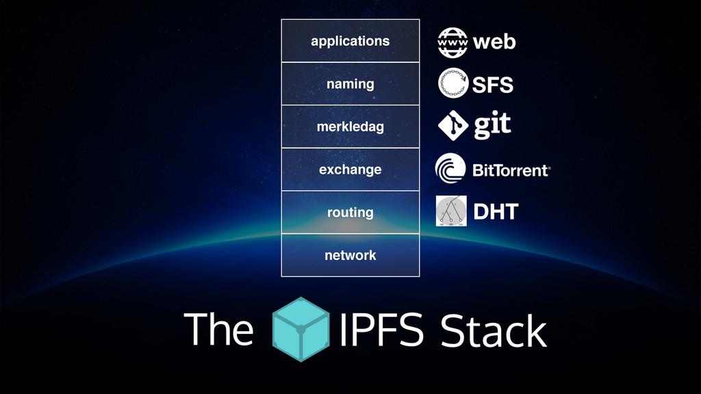 web DHT SFS routing network exchange merkledag ...