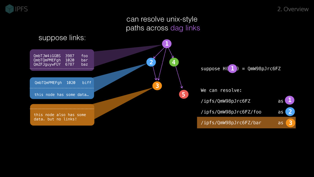 can resolve unix-style paths across dag links 2...