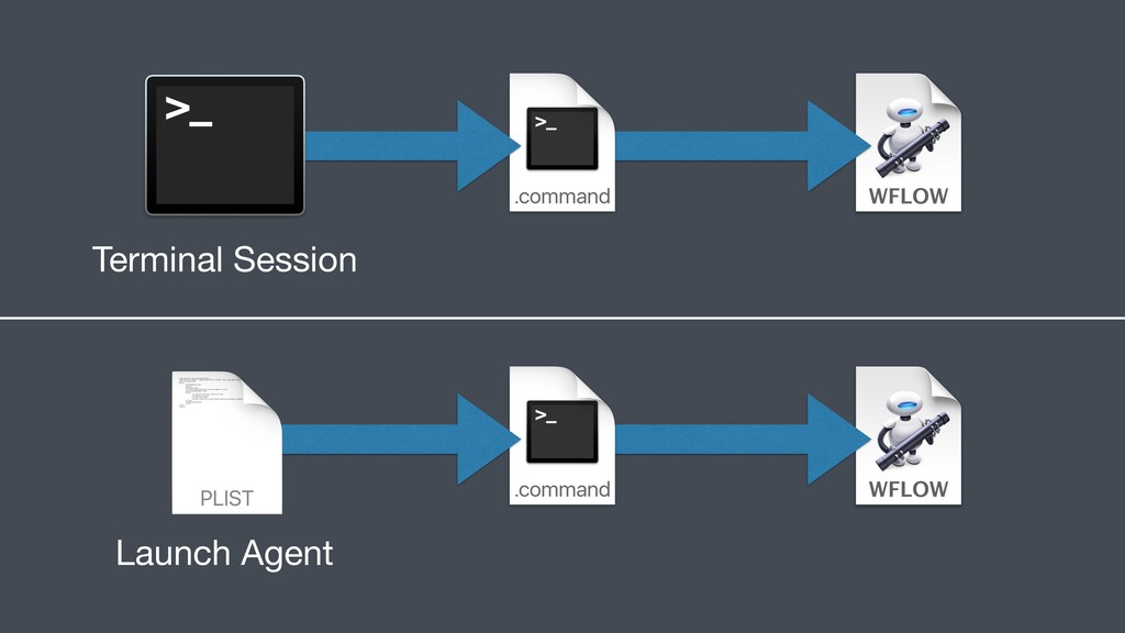 Launch Agent Terminal Session