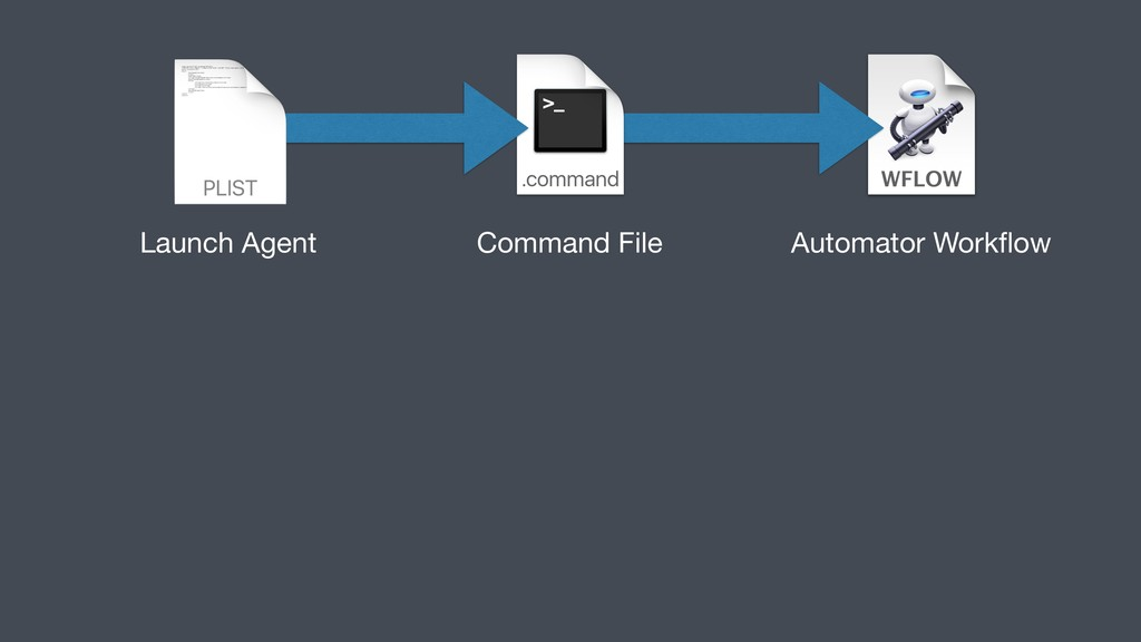 Launch Agent Command File Automator Workflow