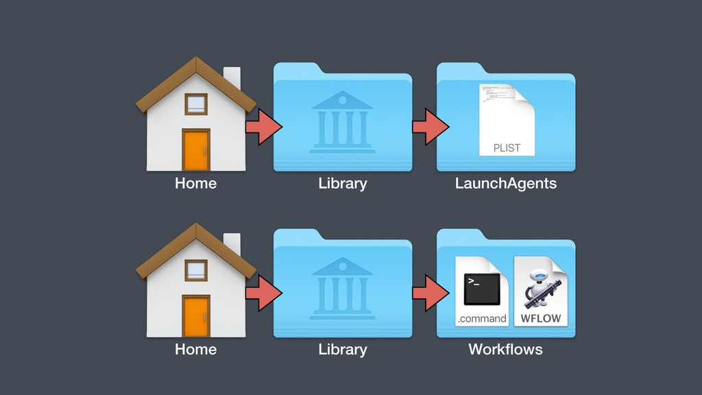 Home Library Workflows Home Library LaunchAgents