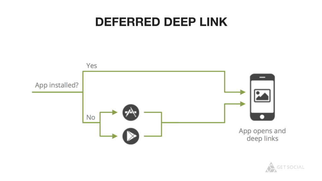DEFERRED DEEP LINK