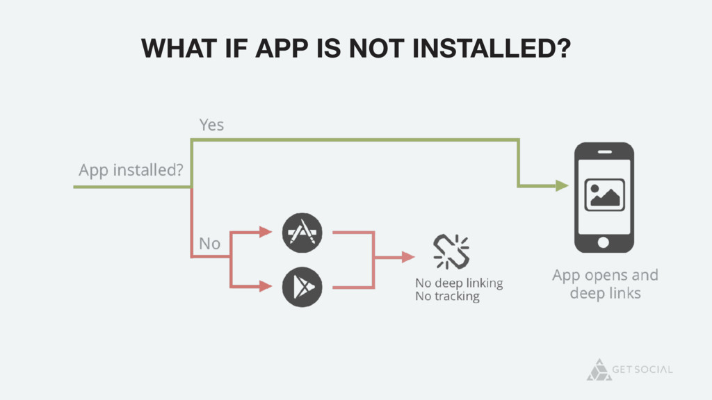 WHAT IF APP IS NOT INSTALLED?