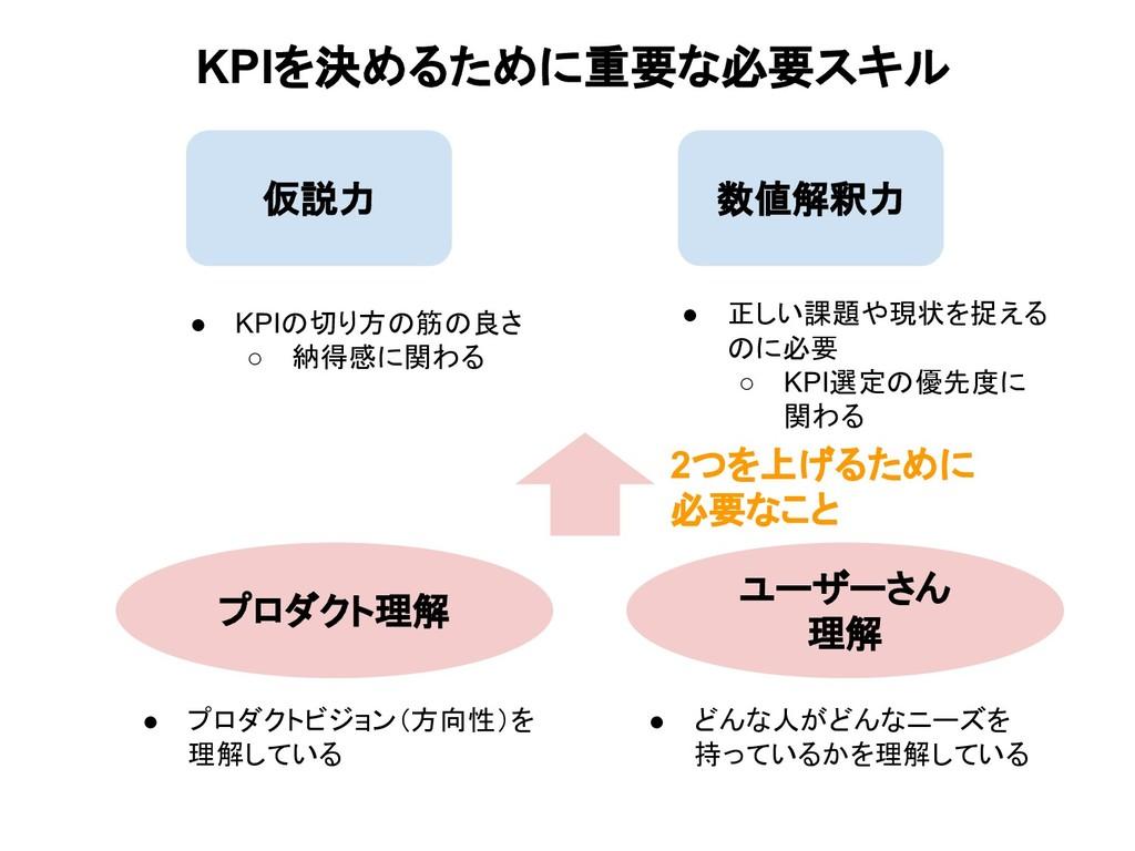 KPIを決めるために重要な必要スキル 仮説力 数値解釈力 ● KPIの切り方の筋の良さ ○ 納...