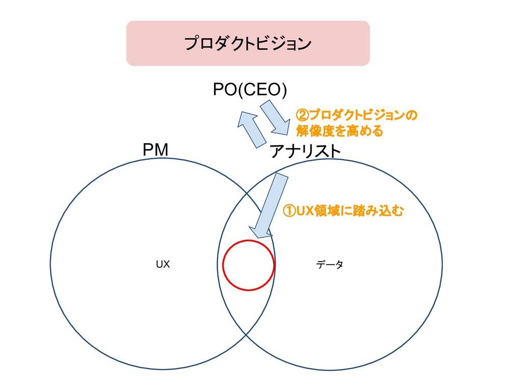 UX データ アナリスト PM PO(CEO) ②プロダクトビジョンの 解像度を高める プロダ...