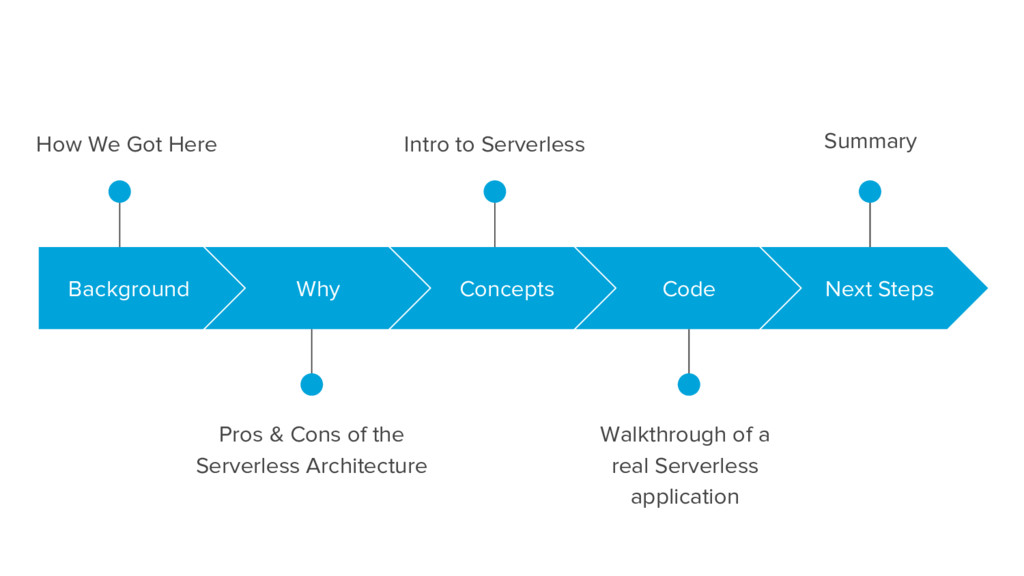 How We Got Here Pros & Cons of the Serverless A...