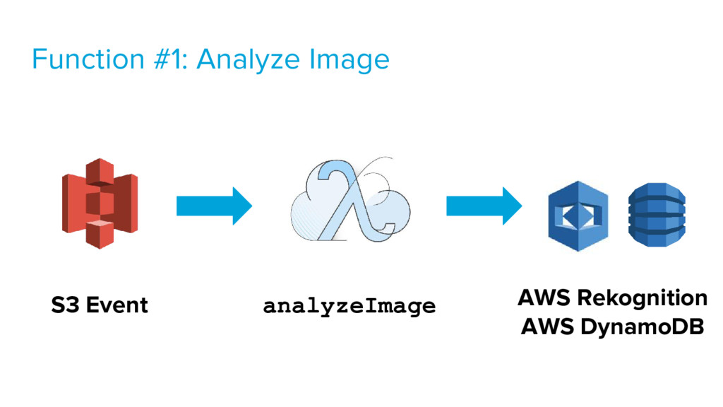 S3 Event AWS Rekognition AWS DynamoDB analyzeIm...
