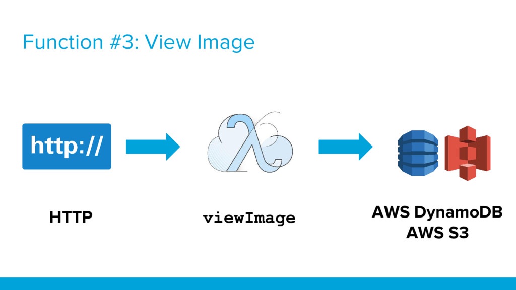 Function #3: View Image AWS DynamoDB AWS S3 HTT...
