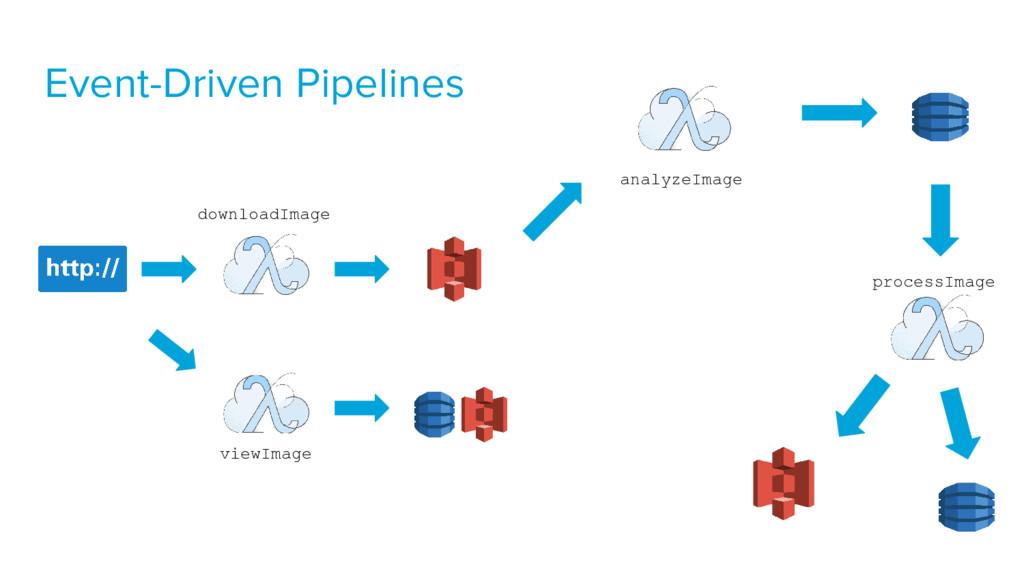Event-Driven Pipelines downloadImage analyzeIma...