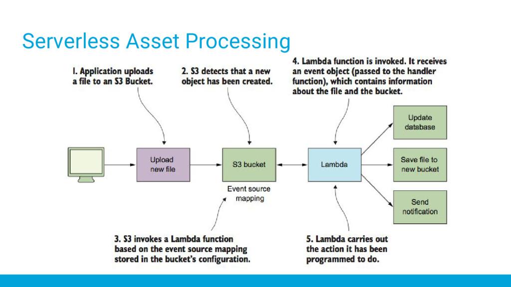 Serverless Asset Processing