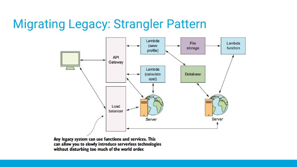 Migrating Legacy: Strangler Pattern