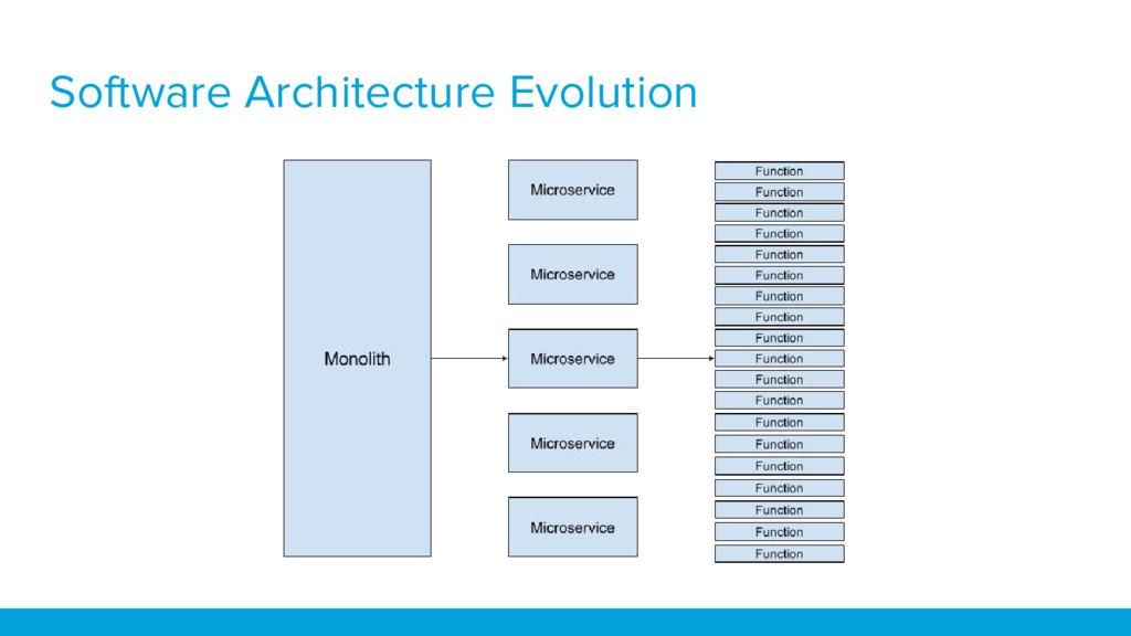 Software Architecture Evolution