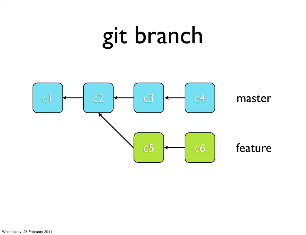 git branch c1 c2 c3 c4 master c6 feature c5 Wed...