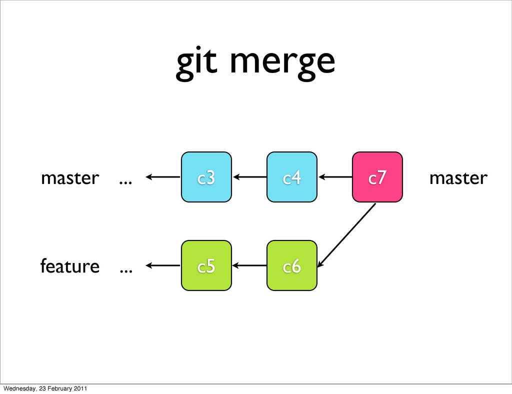 git merge c3 c4 master c6 feature c5 ... ... c7...