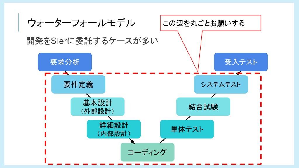 ウォーターフォールモデル コーディング 要求分析 受入テスト 要件定義 基本設計 (外部設計)...