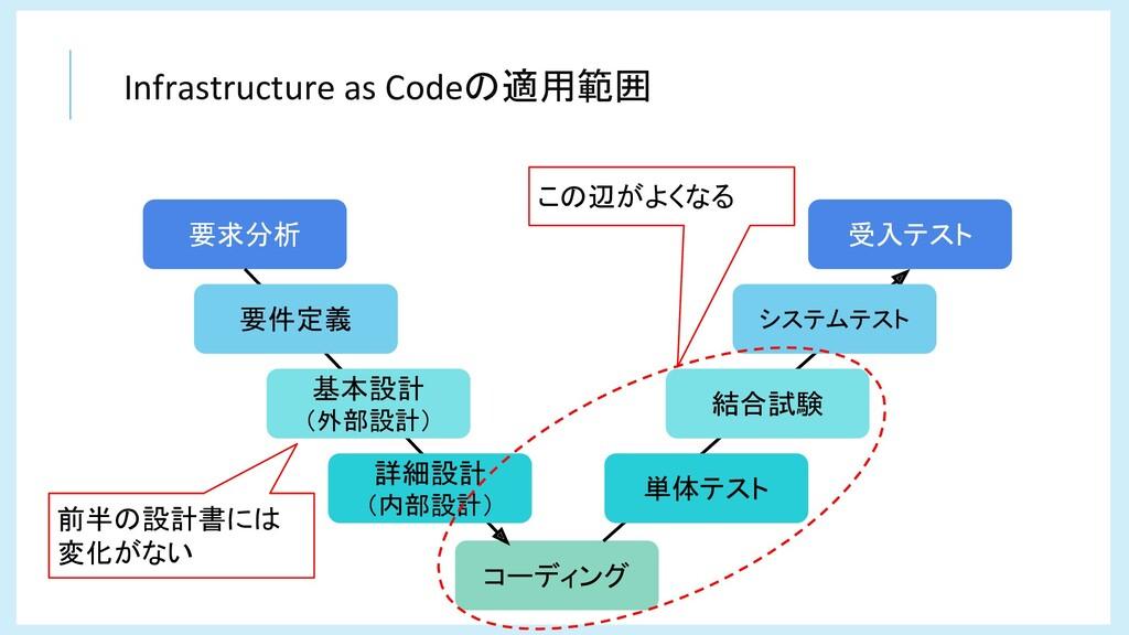 Infrastructure as Codeの適用範囲 コーディング 要求分析 受入テスト 要...
