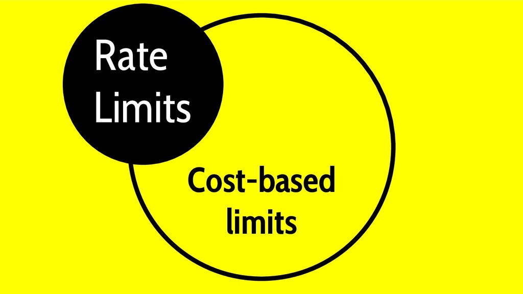 Cost-based limits Gray Rate Limits