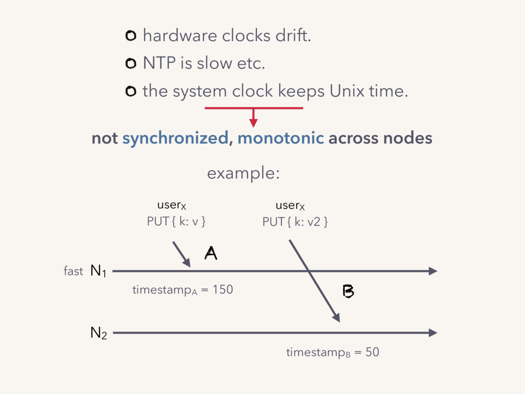 not synchronized, monotonic across nodes hardwa...